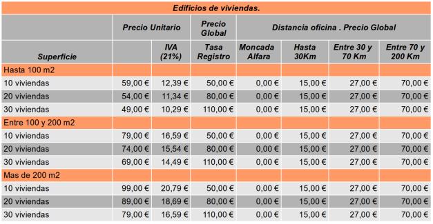 presupuesto vivienda 2